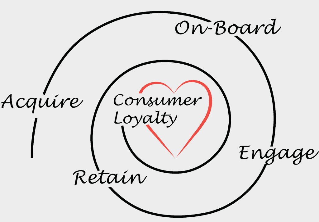 trends on customer service